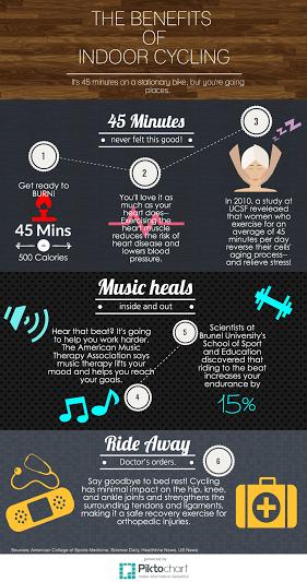 Benefits of Indoor Cycing